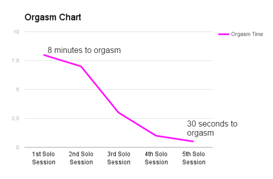 orgasm-chart-30-seconds-orgasm
